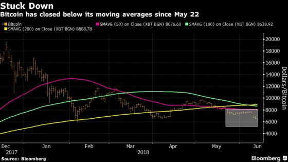 No Letup for Bitcoin as Biggest Cryptocurrency Extends Collapse