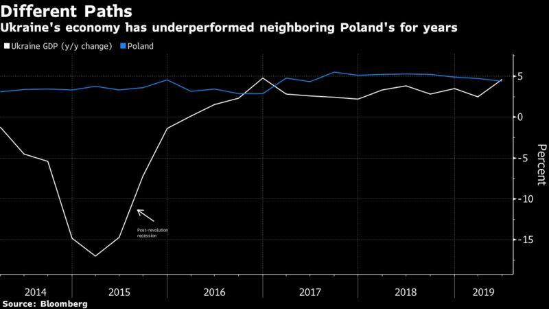 Ukraine's economy has underperformed neighboring Poland's for years