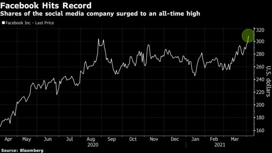 Facebook Hits Record as Megacap Tech Stocks March Higher