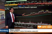 relates to Five-Year Treasury Yields May Be in Double Bottom Trend, BofA Merrill's Ciana Says