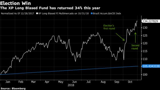 XP Hedge Fund Makes the Most of Brazil Election With Derivatives