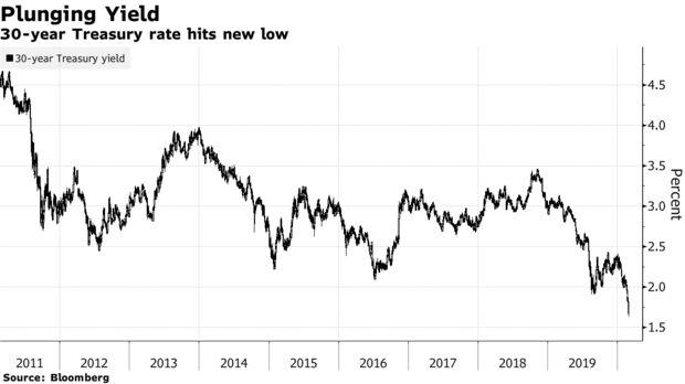 Il tasso di tesoreria a 30 anni raggiunge un nuovo minimo