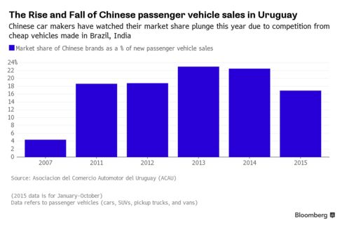 Chinese carmakers' market share in Uruguay peaked in 2013