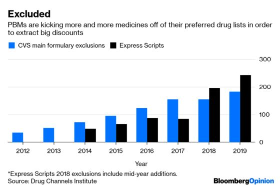 Drug Middlemen Deserve Their Turn on the Hot Seat