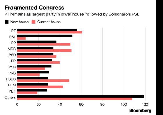 Brazil's Bolsonaro Wins Friends in Congressional Bear Pit