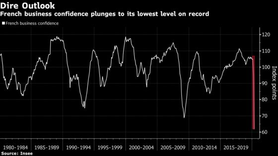 Economic Confidence Collapses to a Record Low Across Europe