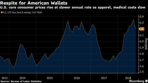 U.S. Core Inflation Unexpectedly Cools as Apparel Costs Drop