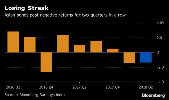 Asian Dollar Bond Buyers Brace for Grim Year as Losses Mount