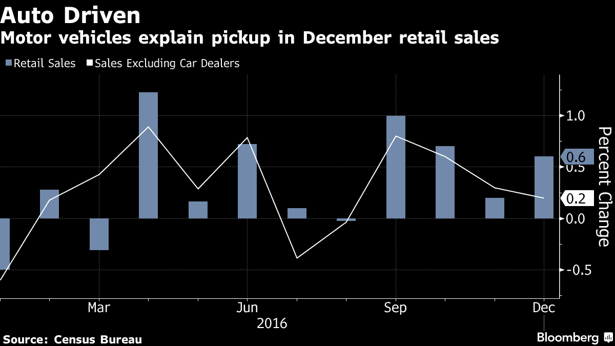 More pay, greater confidence lifts United States retail sales 0.6 percent