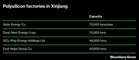 Polysilicon factories in Xinjiang