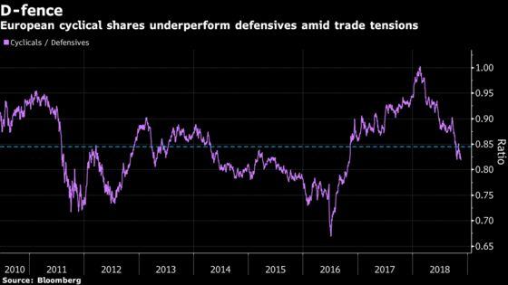 Rotation Keeps Investors' Heads Toward Defensives: Taking Stock