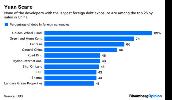 Catch a Falling Knife in Asia Junk Bonds? Sharp Idea