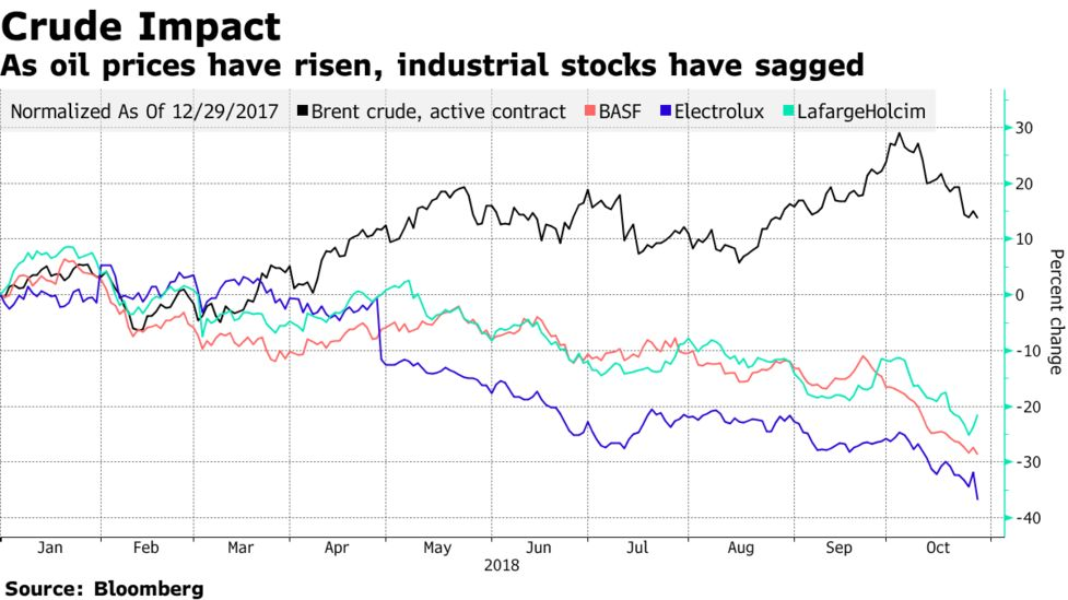 Europe Industrial Giants Start to Feel Pain of Rising Oil Price