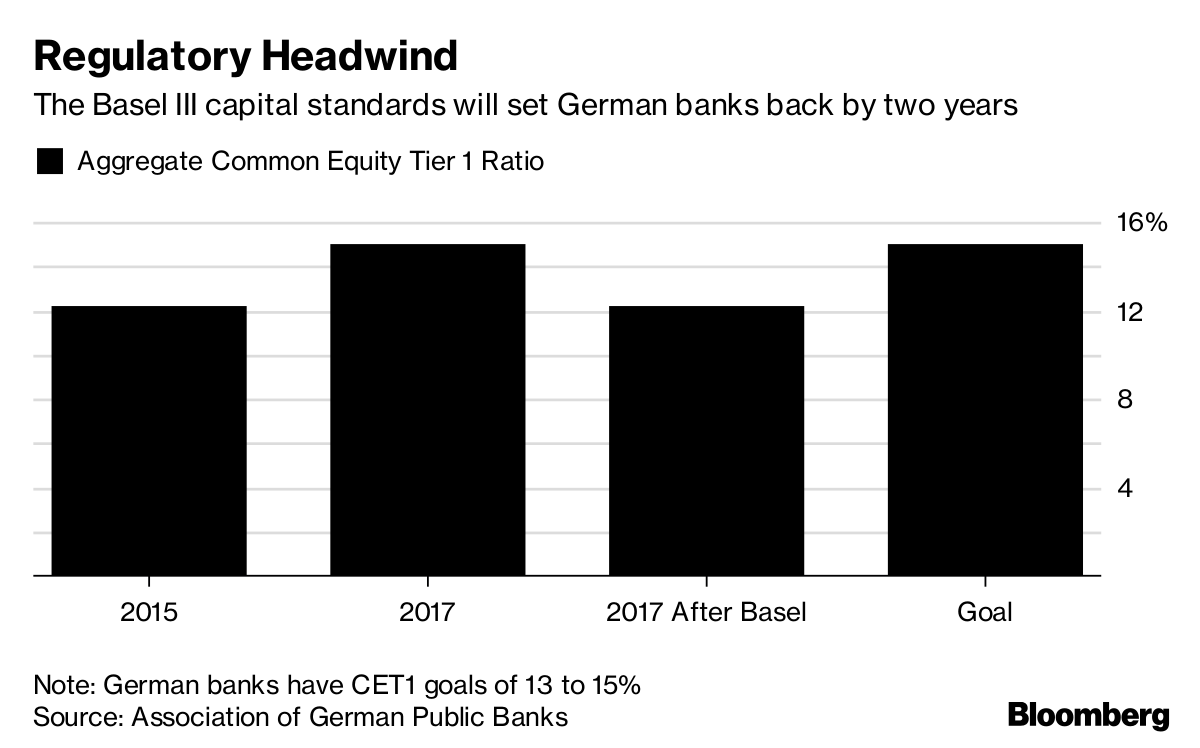 German Banks See 2 Years of Capital Progress Wiped Out by Basel