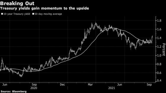 Treasuries at Risk as Fed Paves the Way for a Breakout in Yields