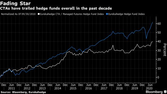 Fast-Money Quants Get Schooled as Markets Get Faster and Wilder