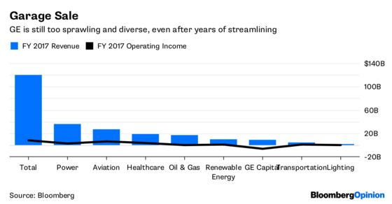 GE Offers a Blueprint for Its Great Unwind