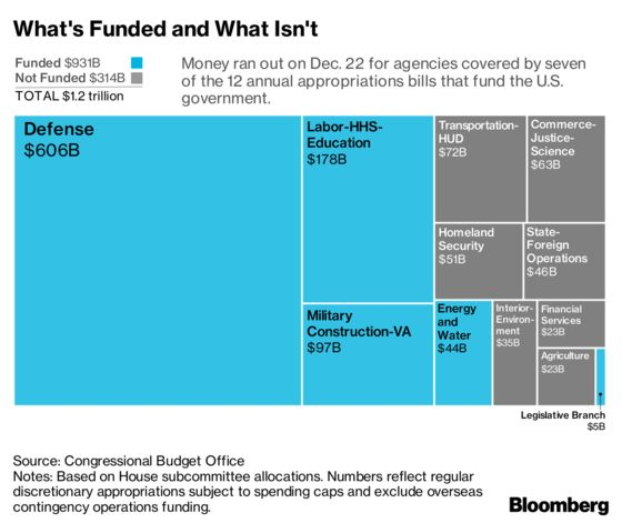 Explaining the Longest-Ever U.S. Government Shutdown