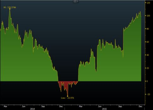 Great divide: Spread between the 10-year yield and the benchmark repo rate
