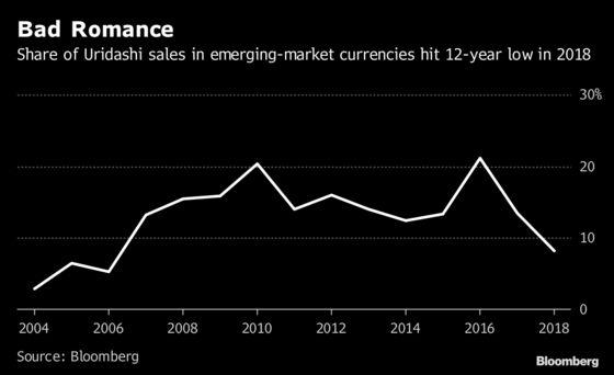 Pimco Sees Emerging-Market Uridashi Waning as Japan Craving Dims
