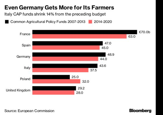 Don't Think Italy Gets a Sweet Deal From the EU: Five Charts