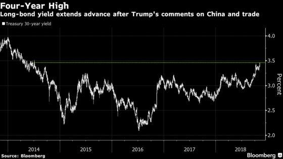 U.S. Long-Bond Yield Rises to 4-Year High on Trade Optimism