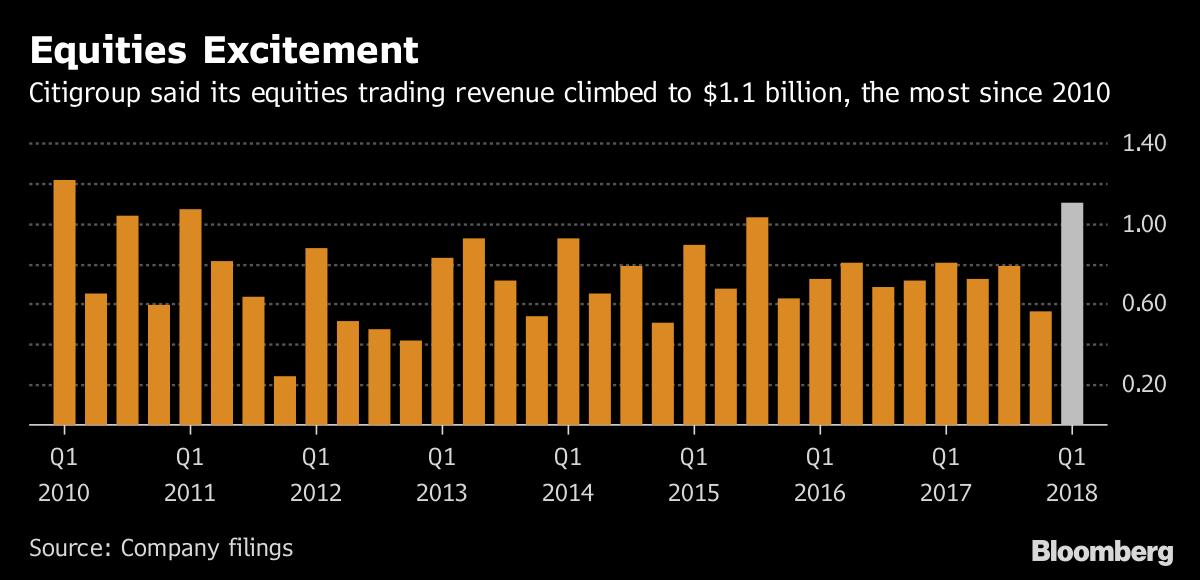 Citigroup Profits From Stock-Market Turmoil