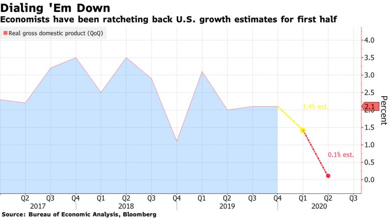 Economists have been ratcheting back U.S. growth estimates for first half