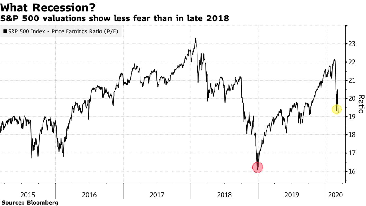 S&P 500 valuations show less fear than in late 2018