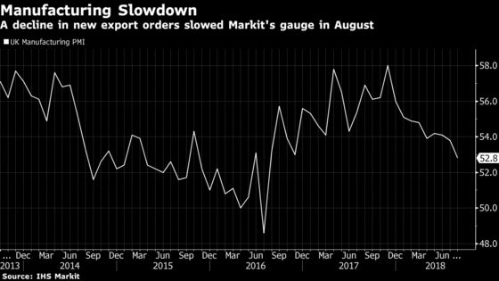 U.K. Manufacturing Growth Slows to 2-Year Low as Exports Falter