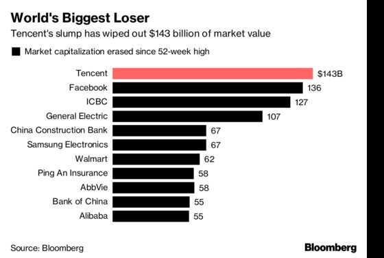 Tencent's $143 Billion Rout Is World's Biggest as Tech Sinks