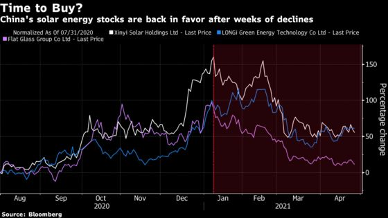 Asia's Climate Stocks Primed for Rebound, Money Managers Say