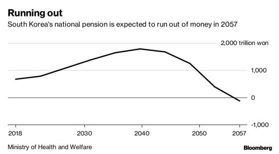 A $570 Billion Pension Fund Eyes Hiring Spree Amid Equity Rout