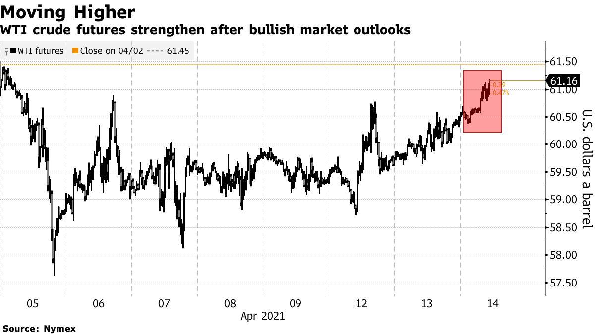 WTI crude futures strengthen after bullish market outlooks
