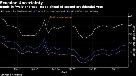 Ecuador's Divisive Presidential Vote Has Bondholders on Edge