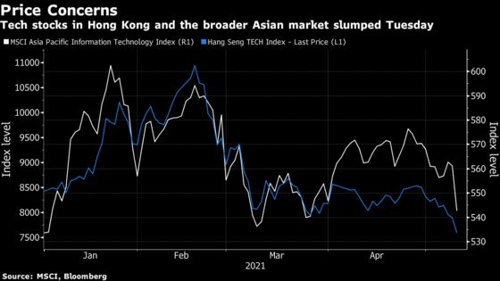 Global Tech Rout Deepens as Sector Slides Further From Peaks