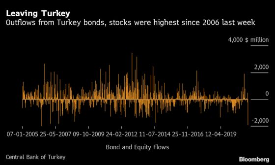 Turkey's Central Bank Revamp Spurs Biggest Outflows in 15 Years