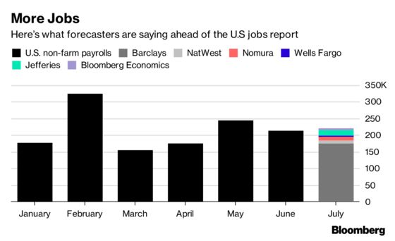 What Economists Are Saying Ahead of Friday's U.S. Jobs Report