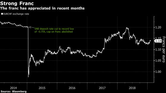 UBS Sees SNB Rate Rise Only in 2020 Amid Mounting Europe Risks