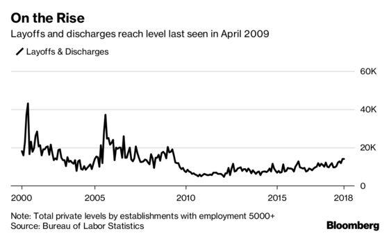 Job Cuts at Big U.S. Companies May Be Picking Up, Data Suggest