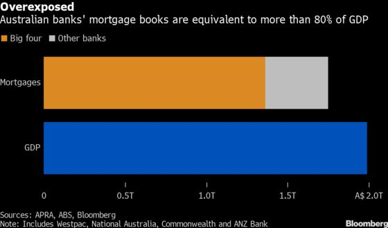 Australia Housing Not the One-Way Road to Riches It Once Was