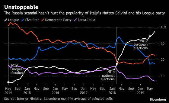 Italy's Salvini Mulls Early Elections Amid Soaring Polls