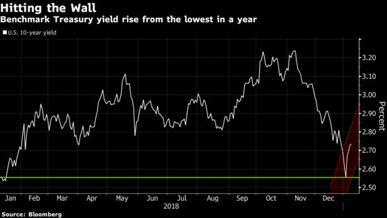 2019 Returns May Live or Die on This Relief Rally: a Chart Guide