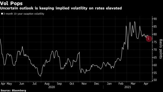 Goldman Says Get Ready for Higher Real Yields, Bond Volatility