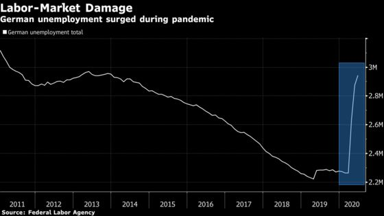 German Unemployment Jumps as Ifo Predicts Slow Economic Recovery