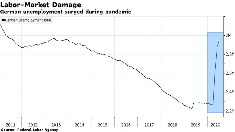German unemployment surged during pandemic