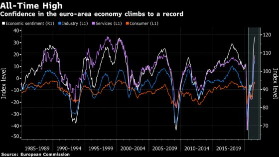 Euro-Area Reopening Boom Lifts Confidence to All-Time High