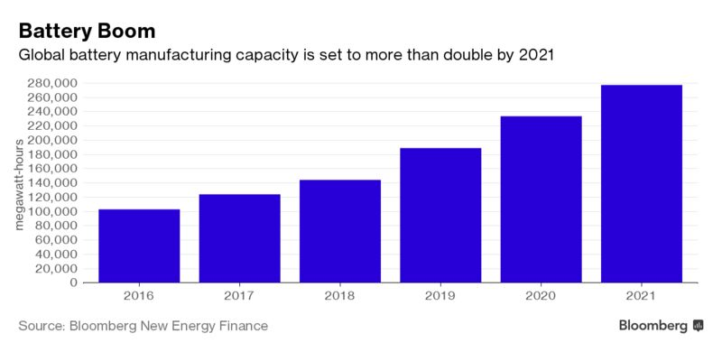 Move Over Tesla, Europe's Building Its Own Battery Gigafactories