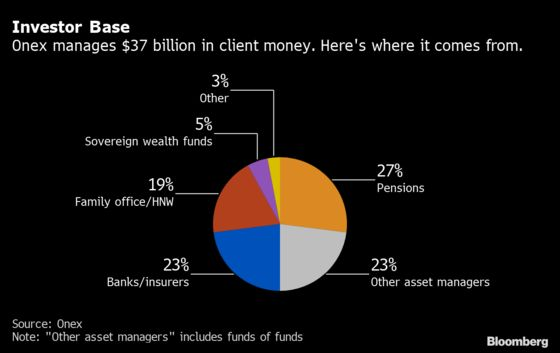 Ex-Blackstone Director Plots 30% Growth at Onex via Private Debt