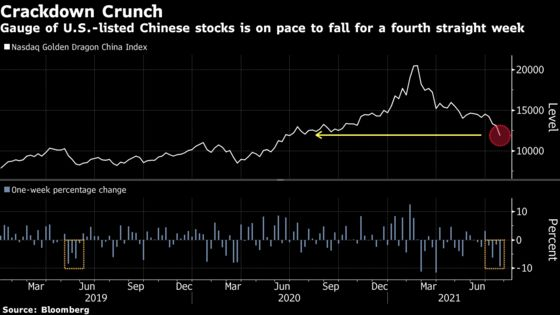 China ADRs Tumble in Longest Rout Since 2019 on Fresh Risks